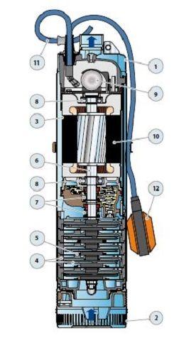 pedrollo elettropompa sommersa monoblocco  completa di motore  cv 1 monofase nkm 4  2
