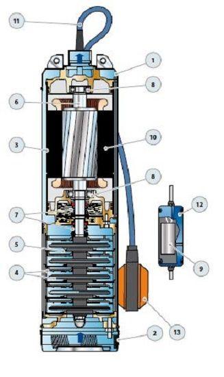 pedrollo elettropompa sommersa monoblocco  completa di motore  cv 2 monofase nkm 4  4