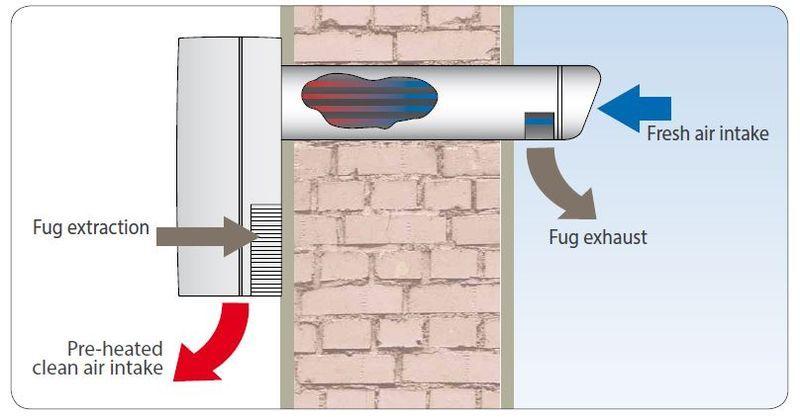 aspiratore e deumidificatore recuperatore di calore aerasmart 10060l elicent