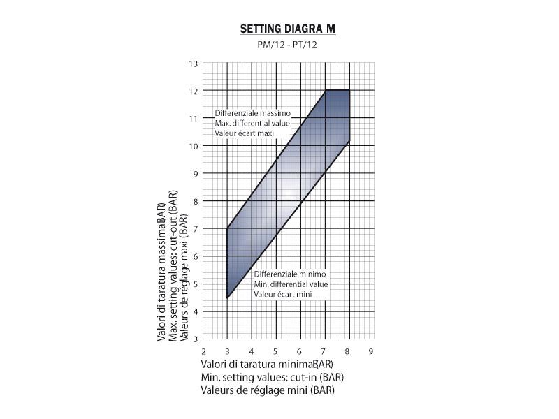 Pressostato trifase ATE 3/12